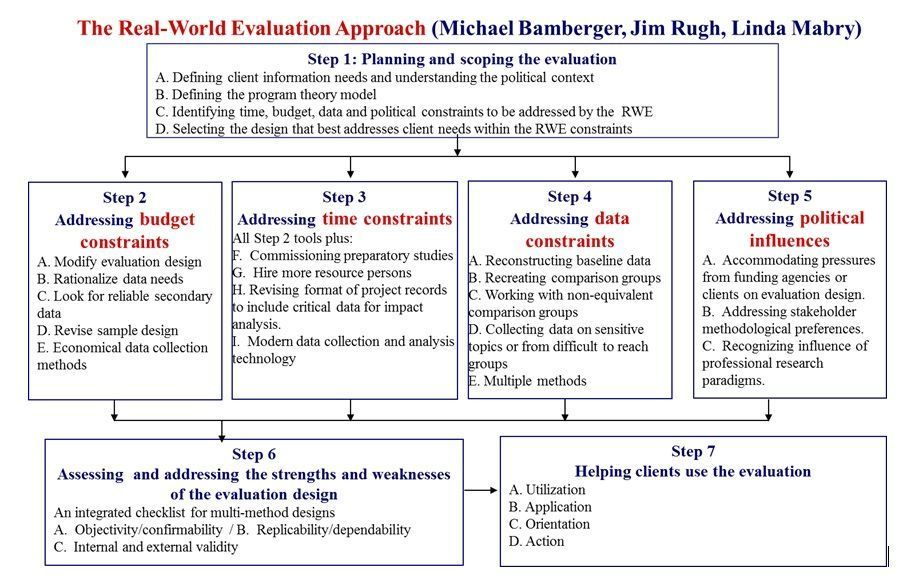 the real world evaluation